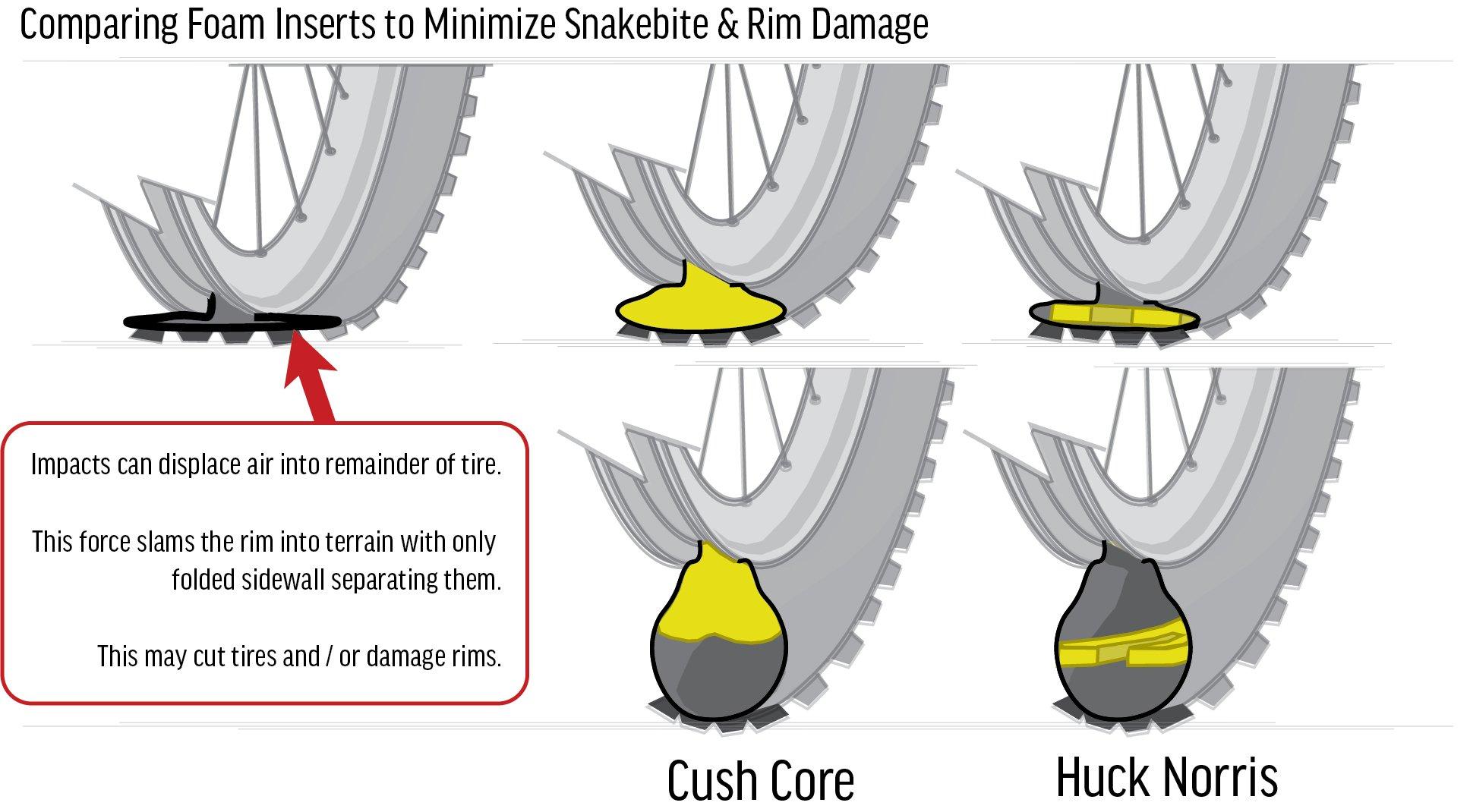Cush Core Huck Norris Comparison