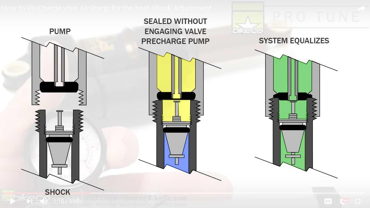 BikeCo Precharge Pump Image 1