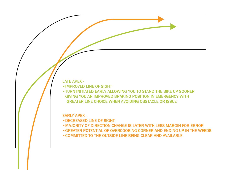Late Apex vs Early Apex Cornering Comparison