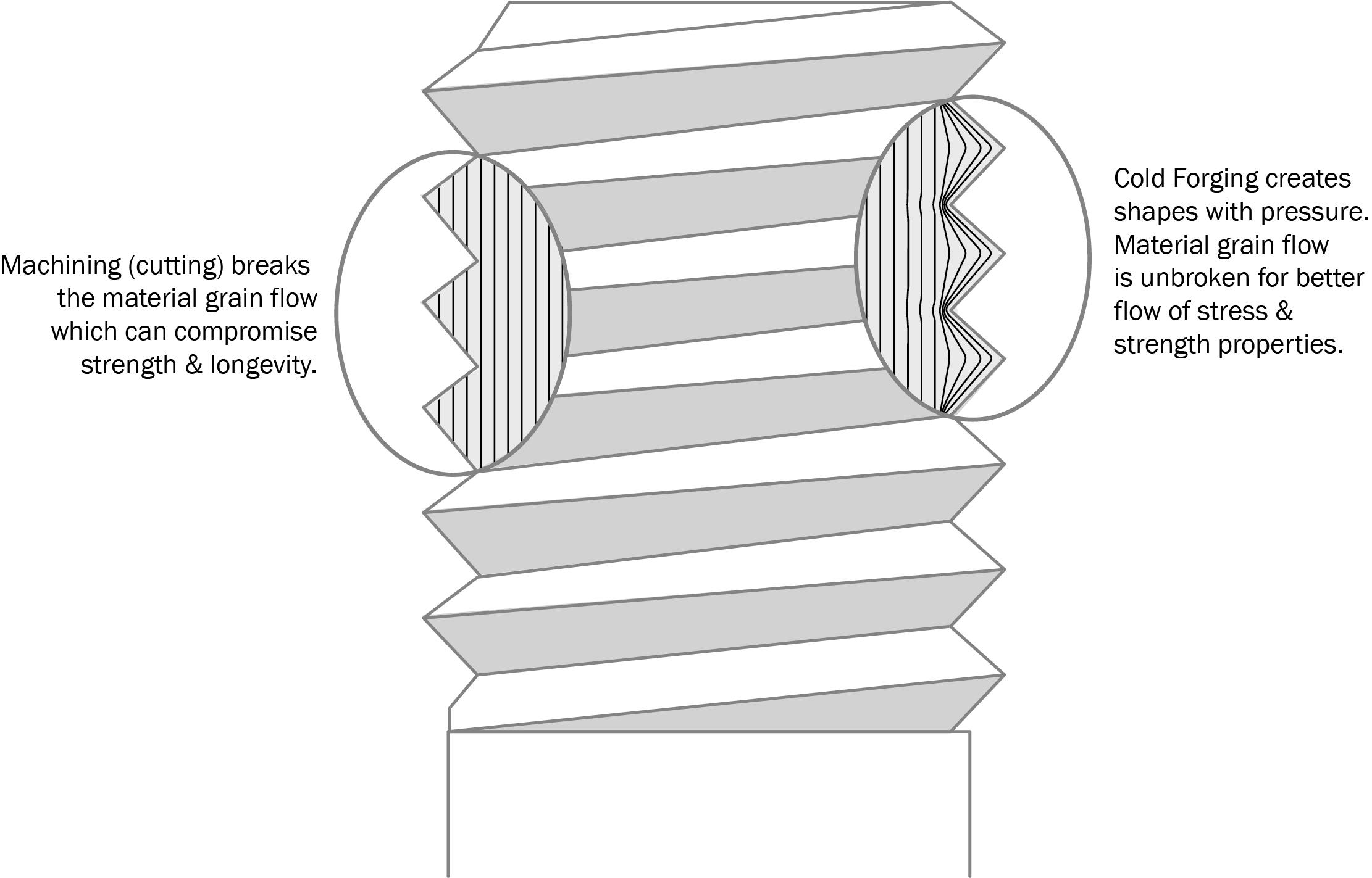 Spoke Tech: Grain Flow from Cold Forging