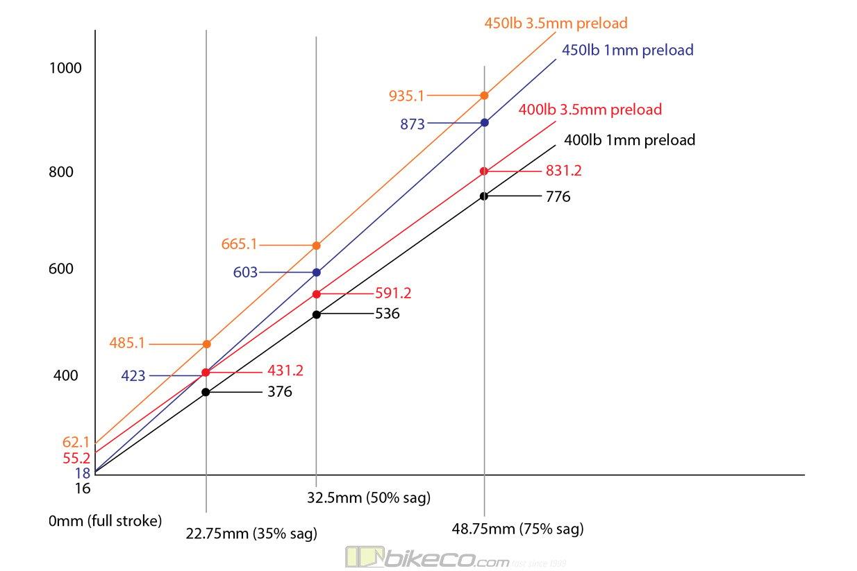 400 450 coil spring rate comparison