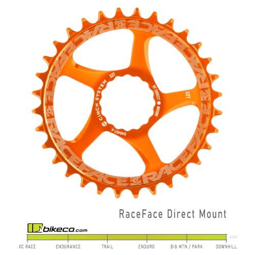 RaceFace-Cinch-Chainring-Orange