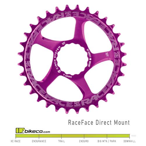 RaceFace-Cinch-Chainring-Purple