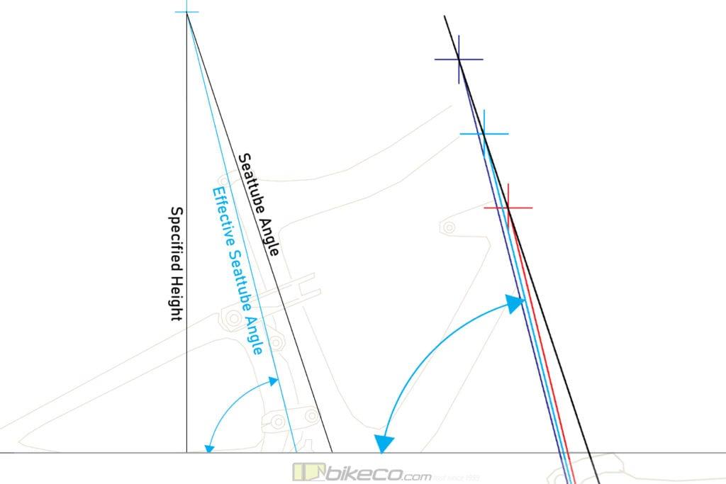 5-6-20 Effective Seattube Angle Explained