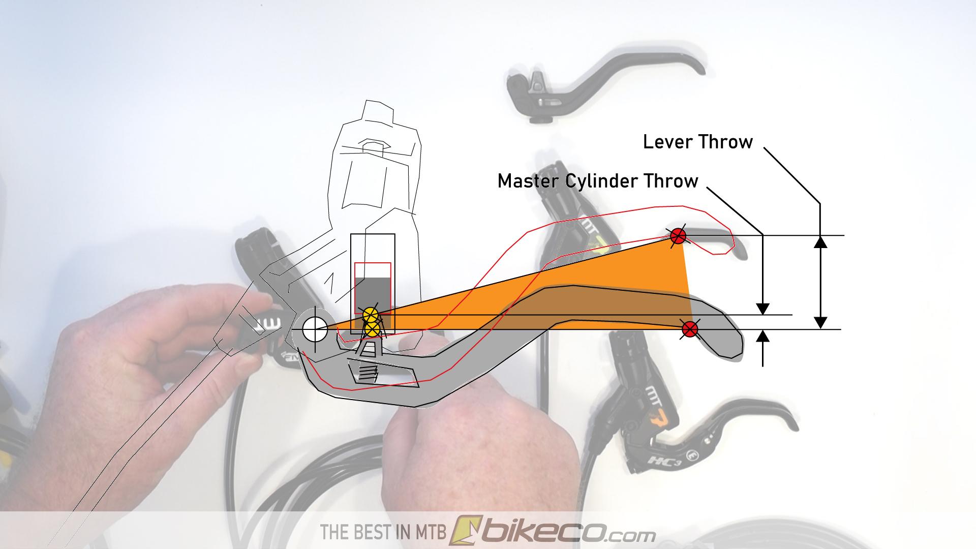 Magura Mechanical Modulation showing lever throw